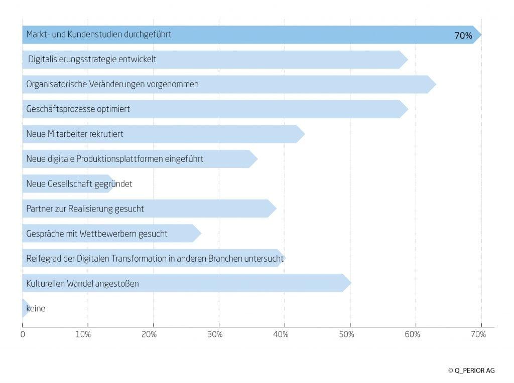 Umsetzungsgrad von Realisierungsmaßnahmen im Kontext der digitalen Transformation