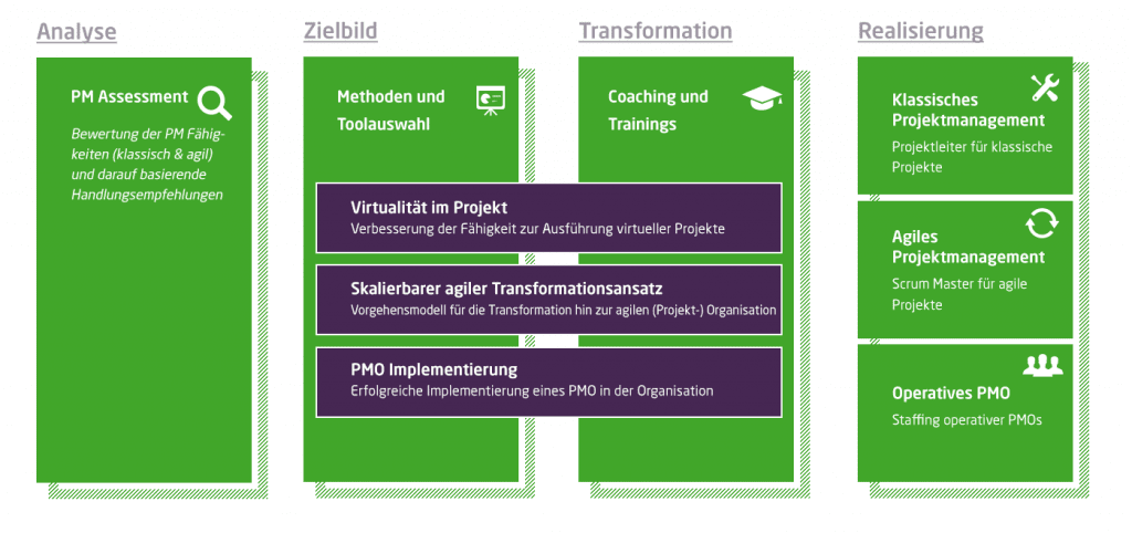 Leistungen bei Projekt- und Implementierungsmanagement