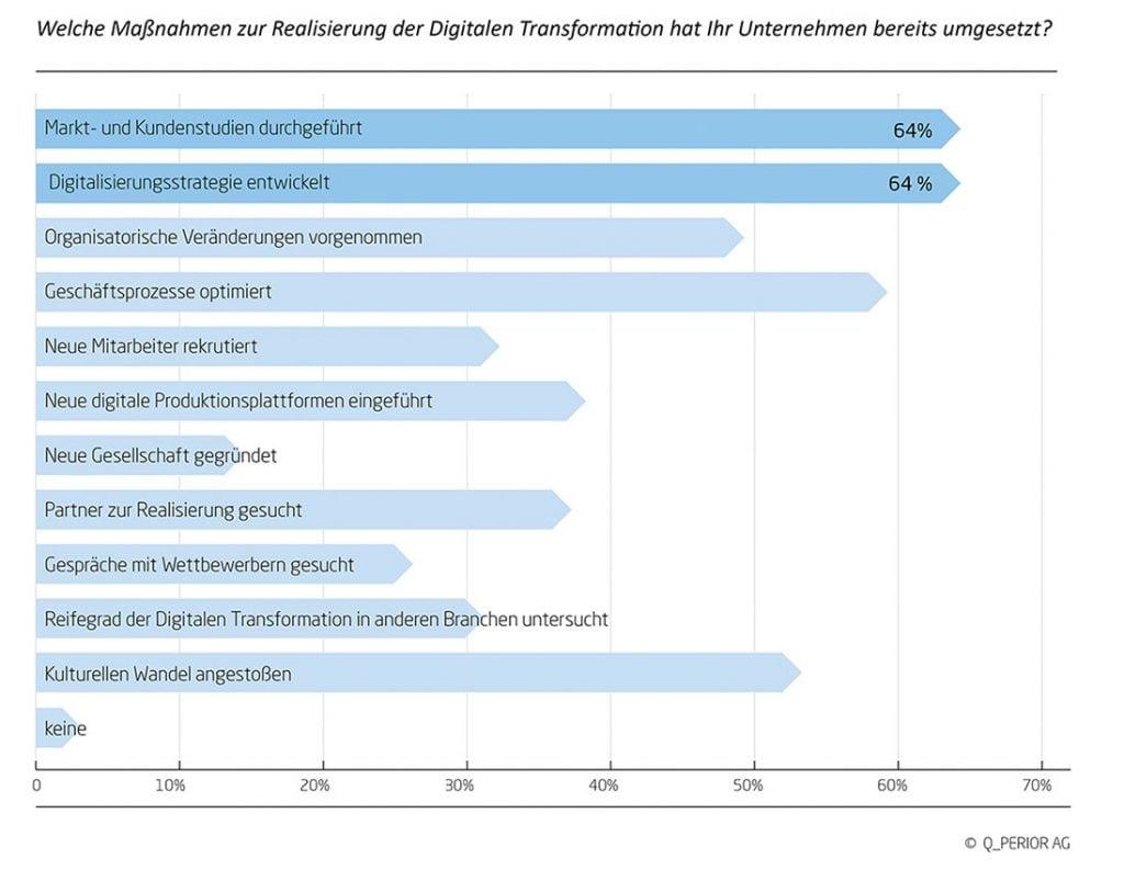 Maßnahmen zur Realisierung der digitalen Transformation bei Versicherungen