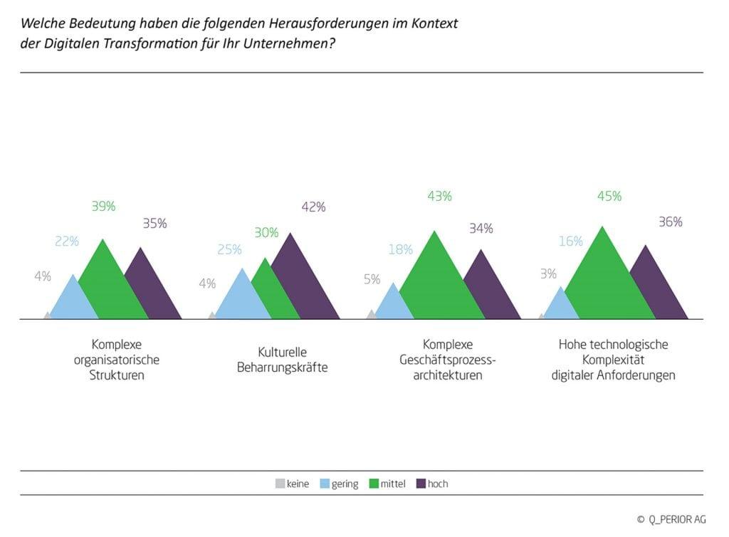 Herausforderungen für Versicherungen im Kontext der digitalen Transformation