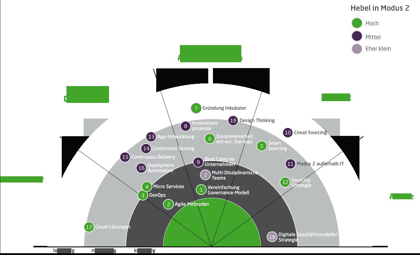 Unternehmen stehen eine Vielzahl an Maßnahmen mit unterschiedlicher Hebelwirkung zur Verfügung