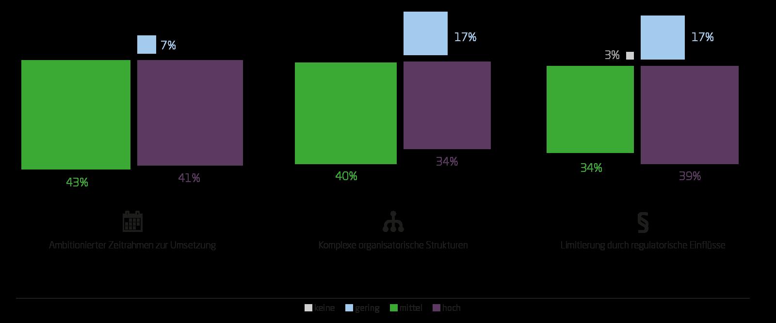 Regulatorische Anforderungen stehen Unternehmen bei der Digitalen Transformation im Weg