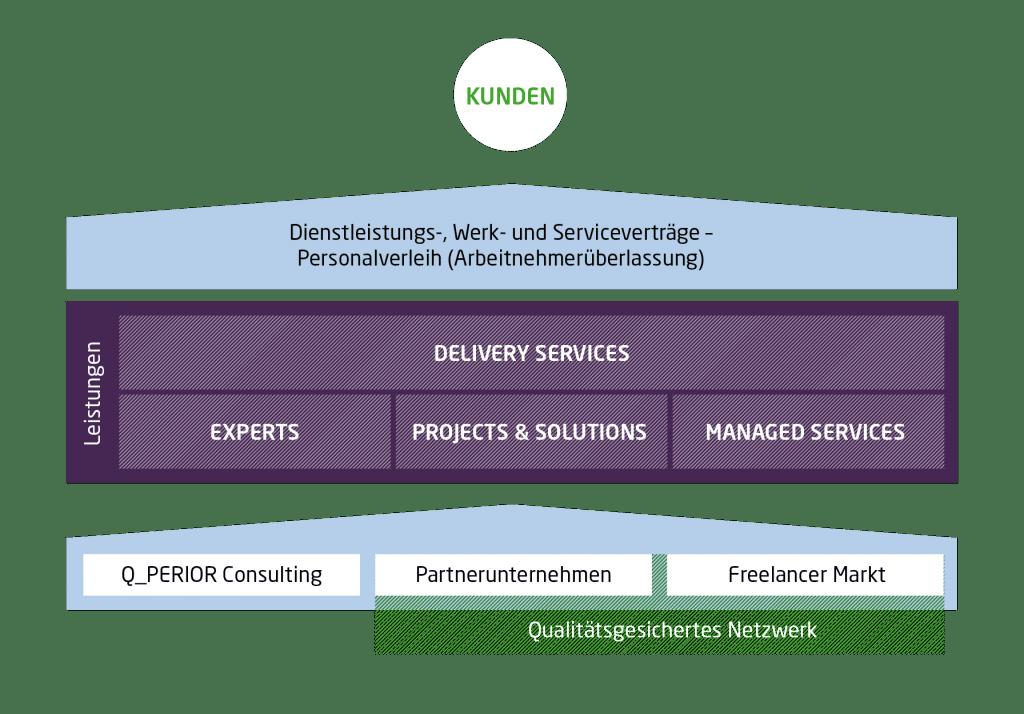 Leistungen Staffing Solutions