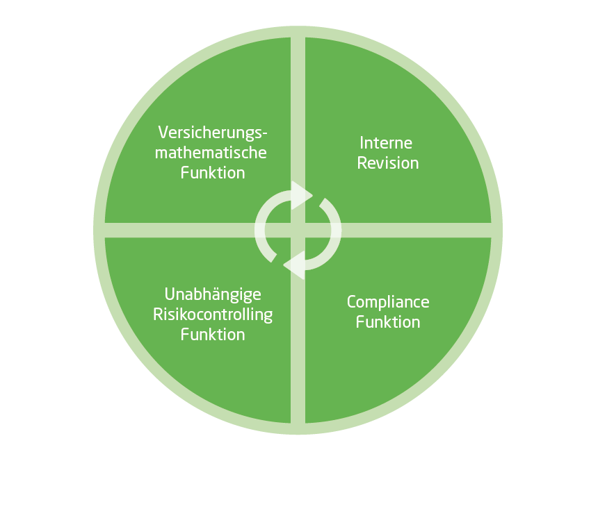 Versicherungsmathematische Funktion