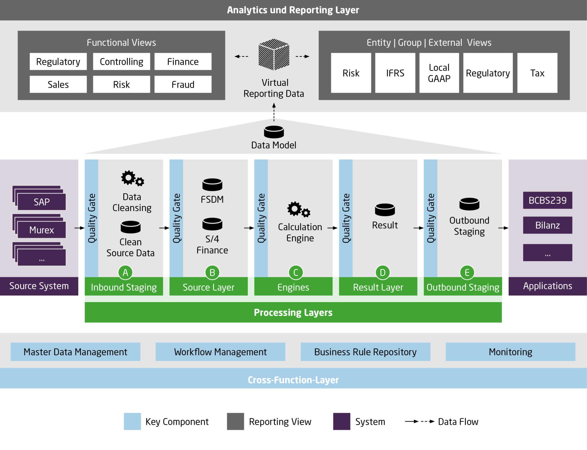 Q_PERIOR Vorgehensmodell zur Softwareauswahl