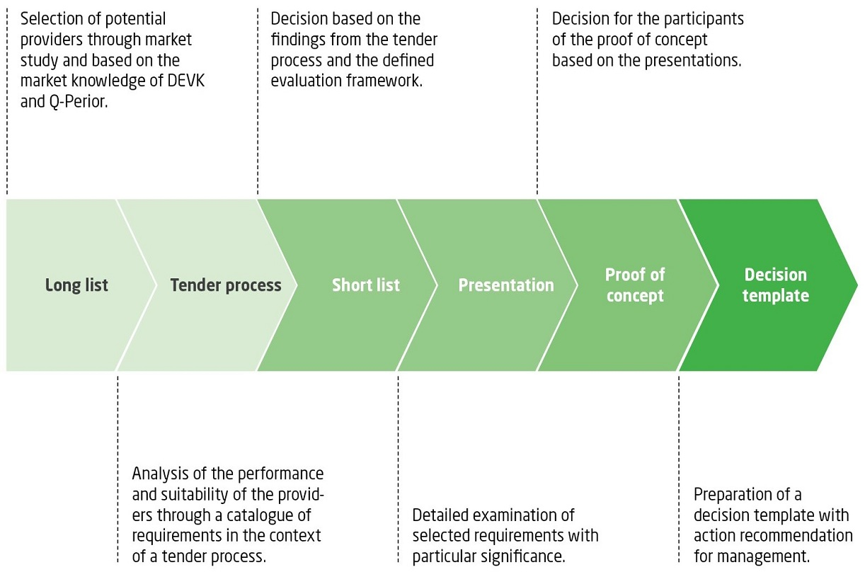 Q_PERIOR Process Model for Software Evaluation