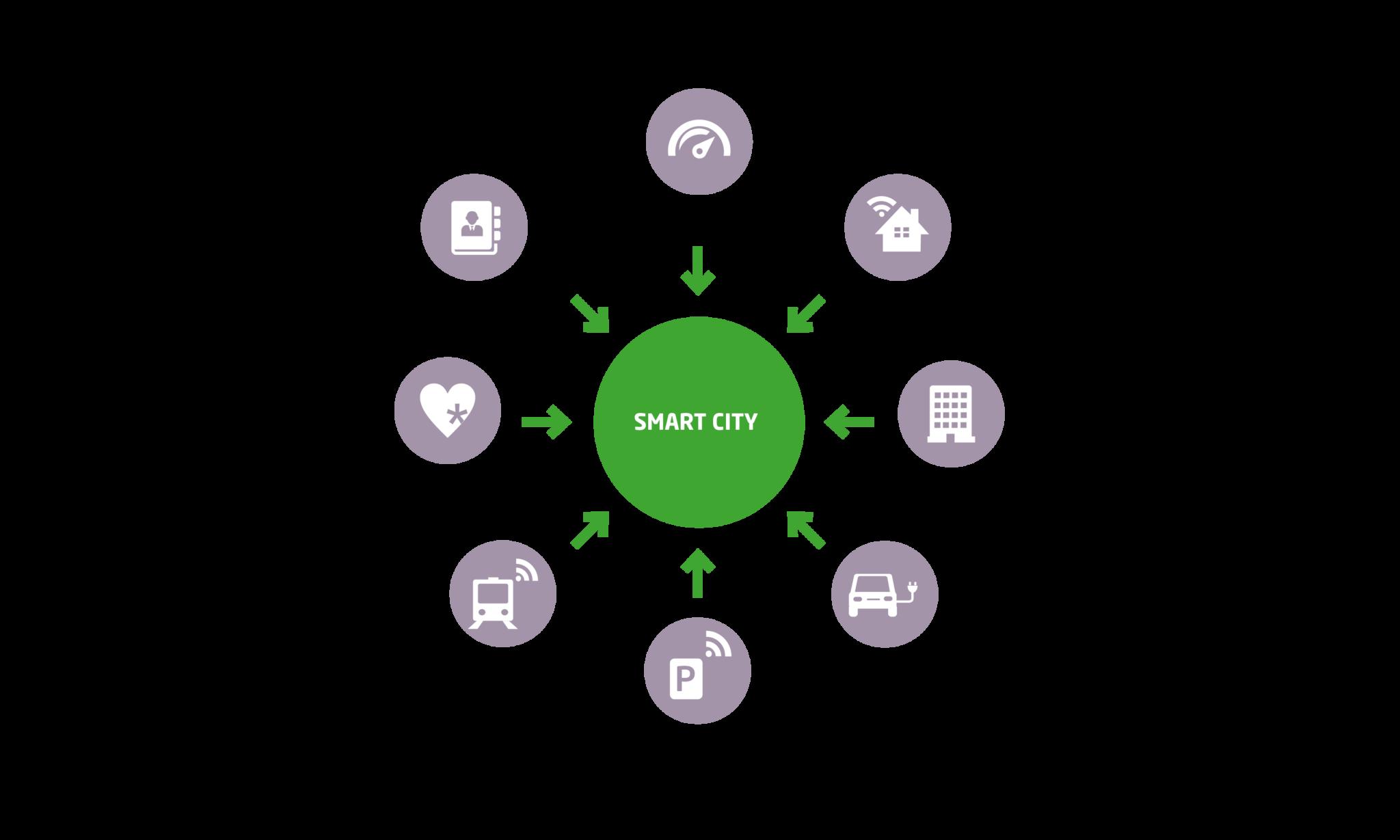 Bestandteile einer Smart City