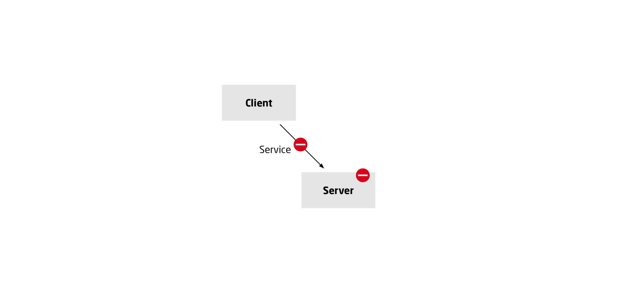 Hohe Last- Server fällt aus (keine Sicherung)