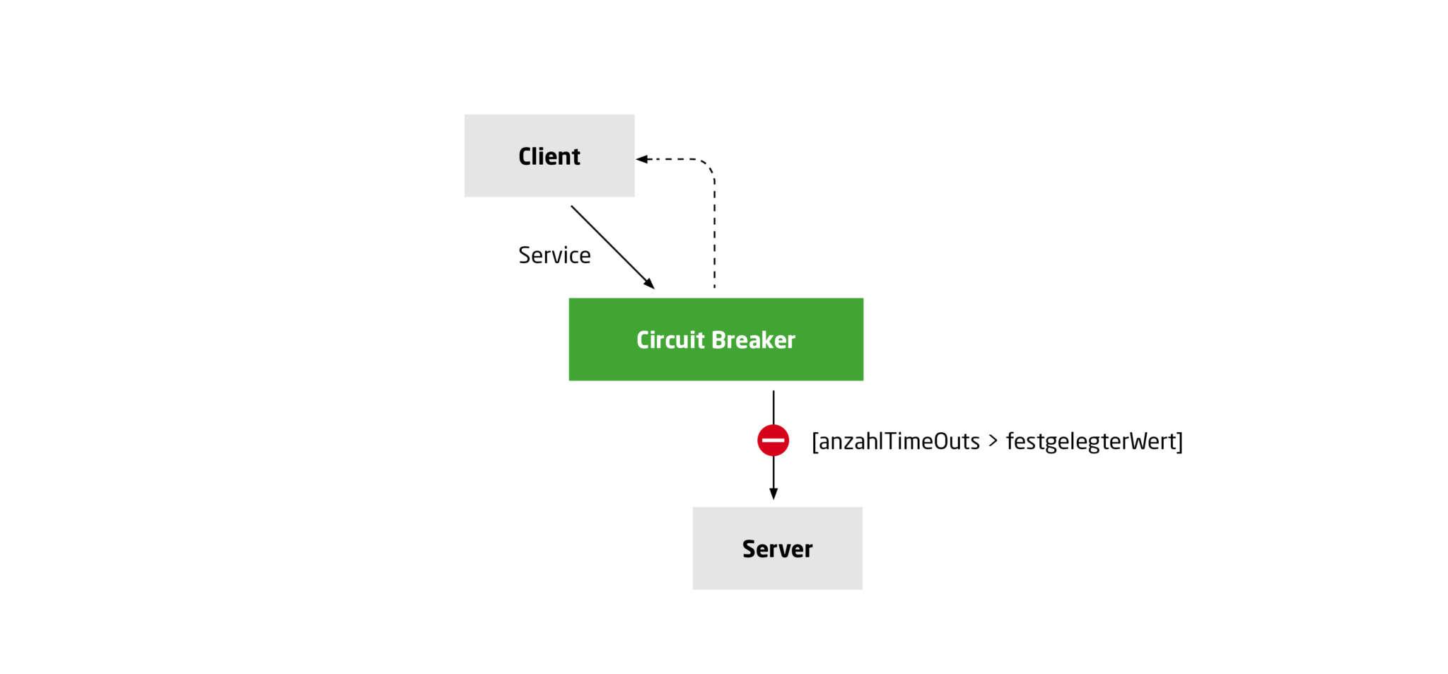 Szenario 1: Circuit Breaker beantwortet Client-Anfragen (Sicherung ausgelöst)