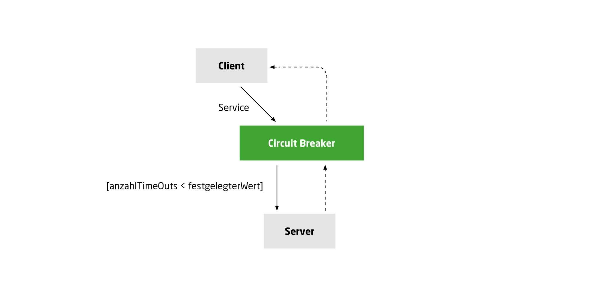 Kommunikation zwischen Client und Server wiederhergestellt
