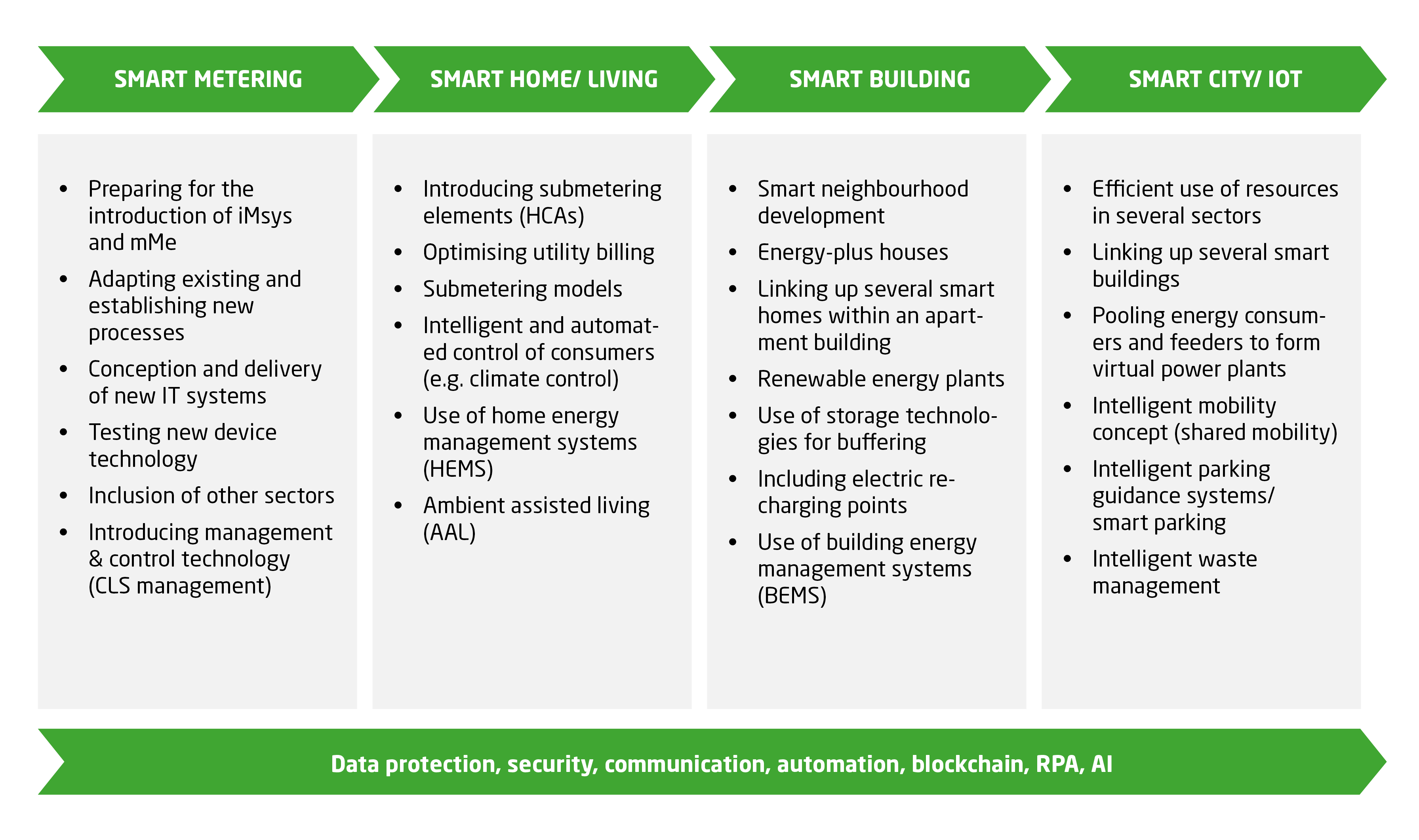 The road to a smart city