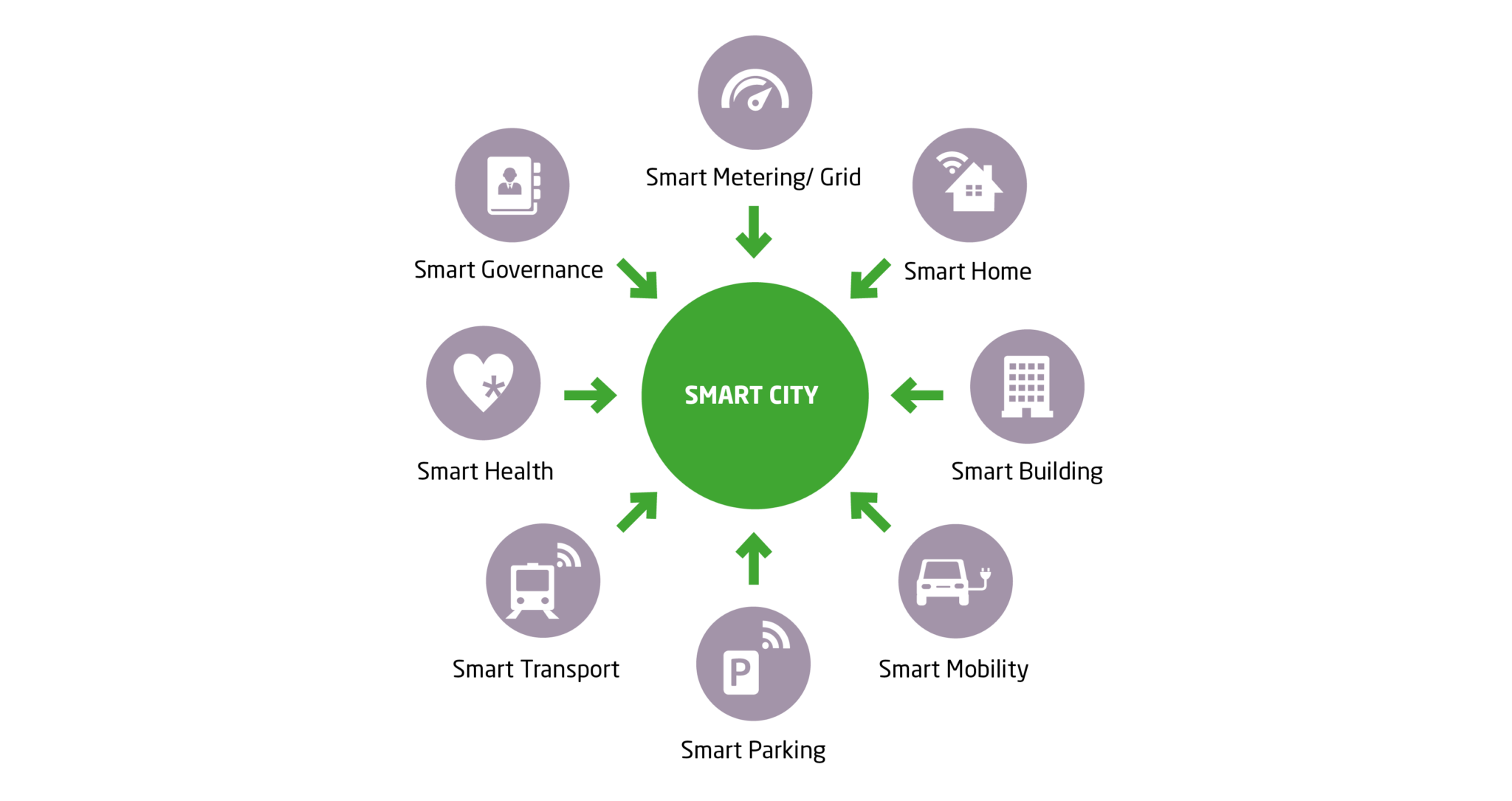 The elements of a smart city