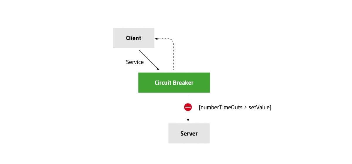 Scenario 1: Circuit Breaker responds to client requests (fuse triggered)