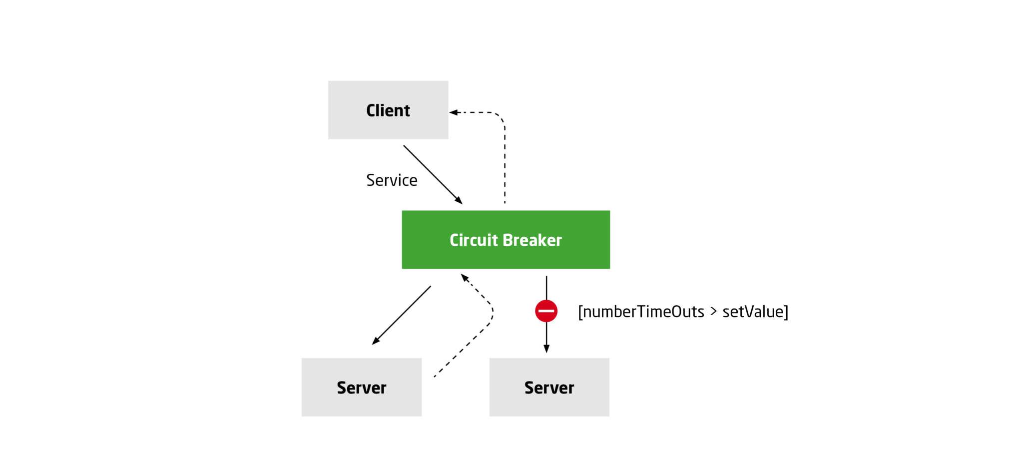 Szenario 2: Circuit Breaker leitet die Client-Anfragen weiter (Sicherung ausgelöst)