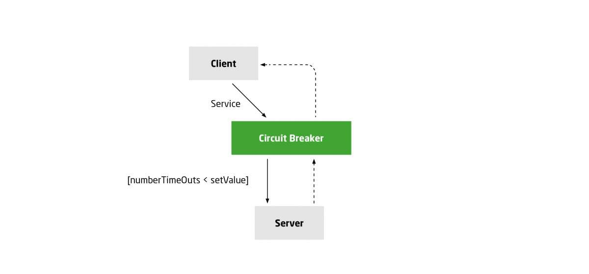 Communication between client and server resumed