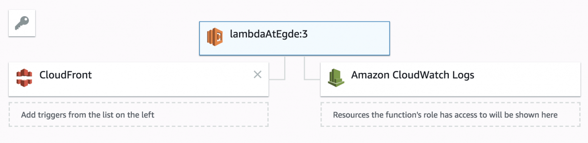 Serverless Cloud Architecture – Secure data distribution with AWS S3