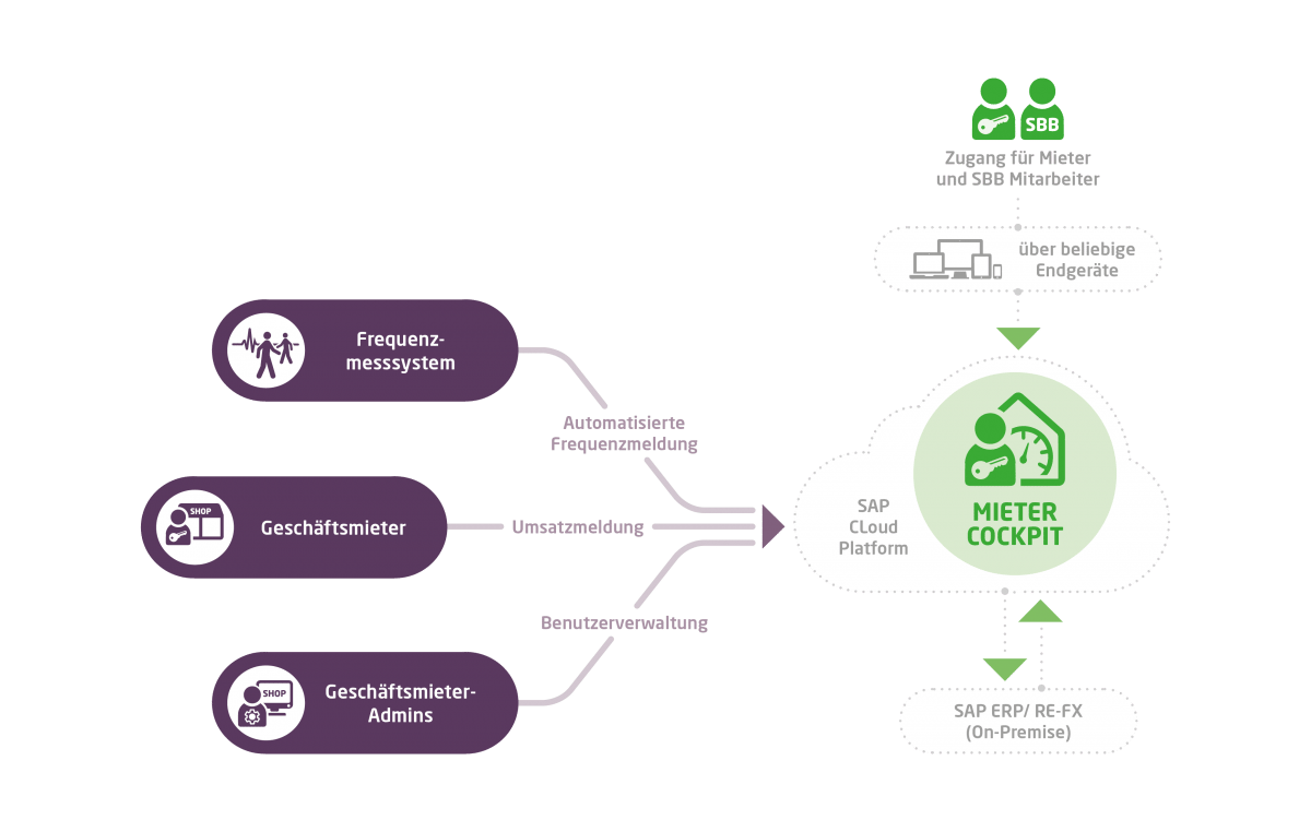 Digitales Mietercockpit als SAP Cloud Platform Lösung