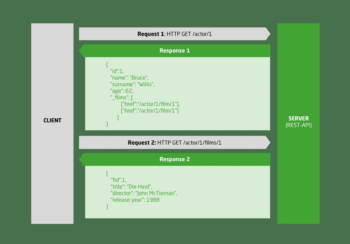 GraphQL: An alternative to RESTful services