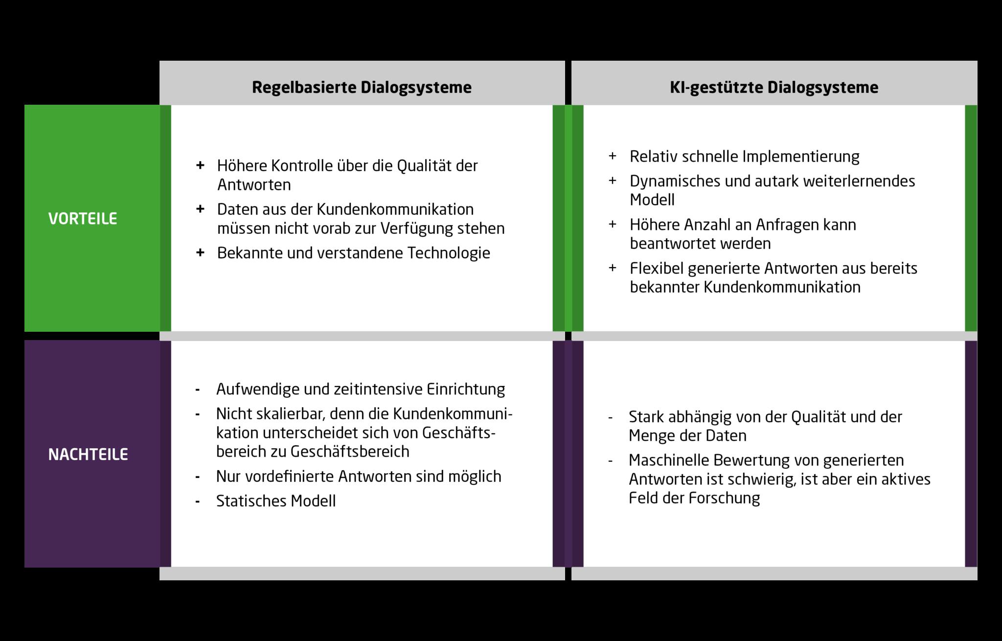 Vergleich der regelbasierten und KI-gestützten Dialogsysteme