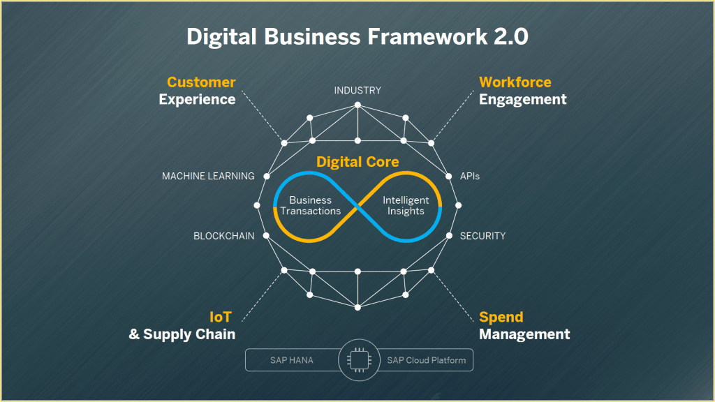SAP Digital Business Framework 2.0