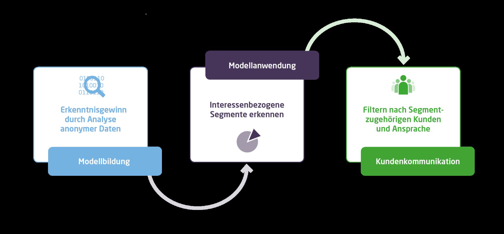 Big-Data-Anwendungen lassen sich in drei Schritte unterteilen