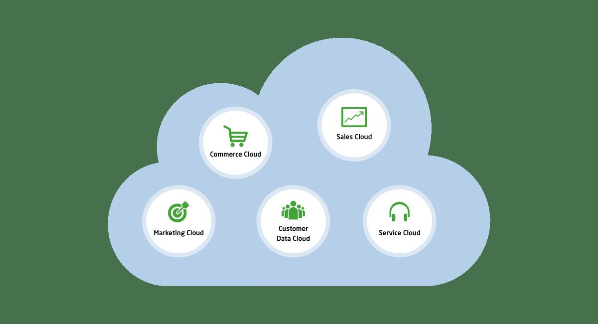 SAP Customer Experience (SAP Hybris)Lösungsportfolio