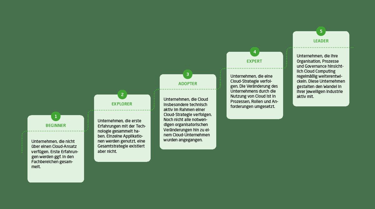 Die Cloud Journey beschreibt fünf Stufen der Cloud-Adaption.