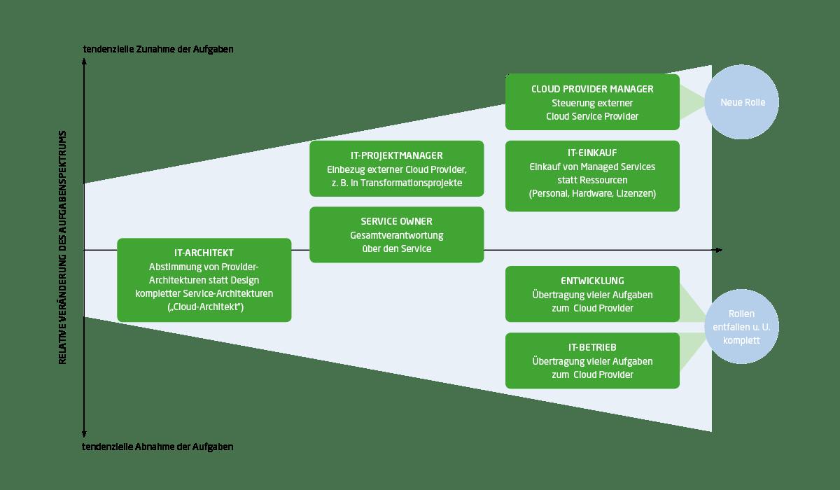 Grad der Veränderung ausgewählter Rollen in der IT durch den Einsatz von Cloud Services
