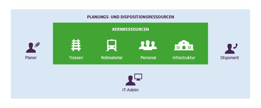Bei der Optimierung der Planung und Disposition muss zwischen Kernressourcen (Infrastruktur, Rollmaterial, Trassen, Personal) und Planungs- und Dispositionsressourcen (Disponent, Planer, IT-Admin) unterschieden werden.