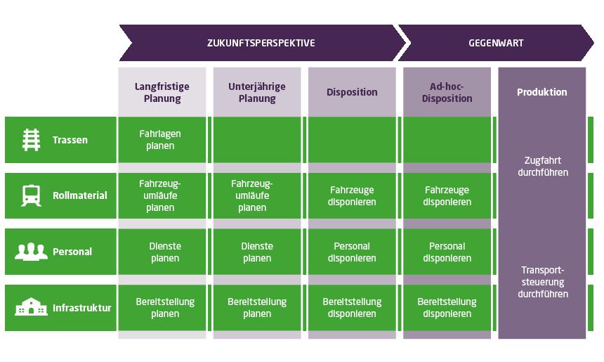 Für die Bereiche Trassen, Rollmaterial, Personal und Infrastruktur findet zunächst eine langfristige Planung und Disposition statt. Im Laufe des Fahrplanjahrs müssen diese dann aufgrund kurzfristiger Ereignisse, wie Baustellen, etc. angepasst werden.