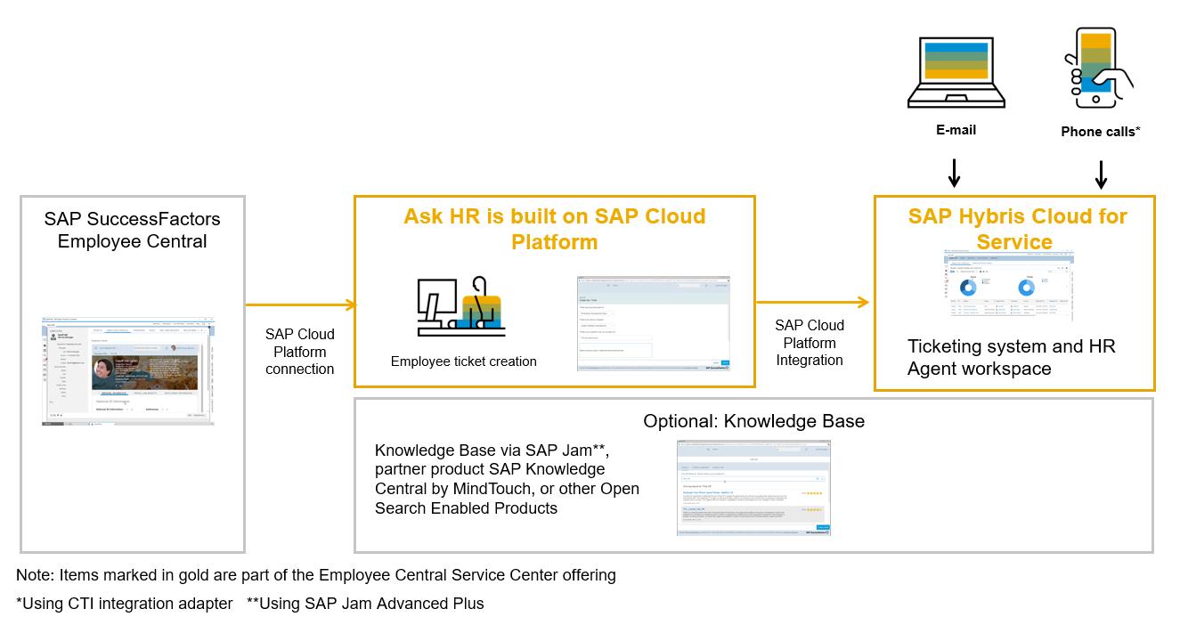 Das Schaubild zeigt, wie sich SAP SuccessFactors Employee Central in die Service Cloud integrieren lässt.