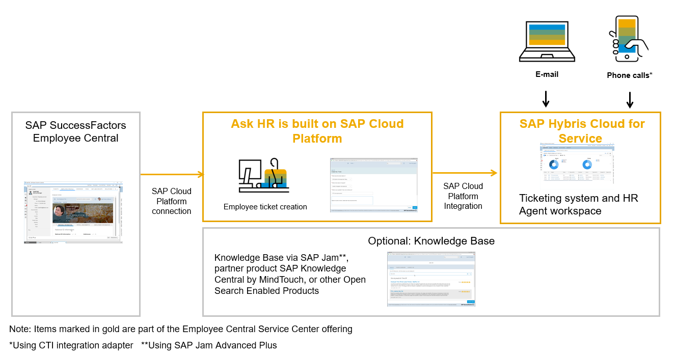 The figure illustrates how SAP SuccessFactors Employee Central can be integrated into Service Cloud.