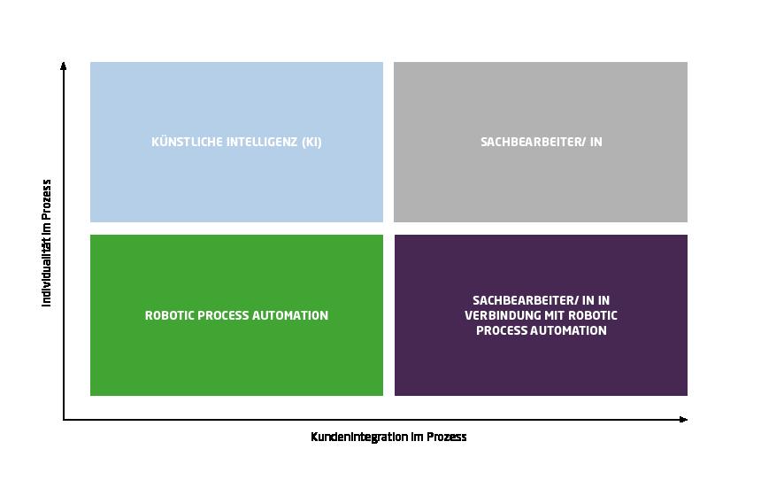 Einsatzbereiche von RPA je nach Höhe der Individualität sowie der menschlichen Integration im Prozess.