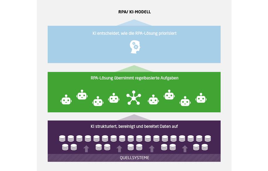 Beispiel für Strukturmodell, das Digitalisierungsmöglichkeiten optimal nutzt: KI bereinigt, strukturiert und ordnet die durch Quellsysteme ausgegebenen Daten. Die RPA übernimmt regelbasierte Aufgaben. Die Spitze der Struktur bildet schließlich eine KI, welche die RPA-Lösung intelligent macht. Roboter erkennen eigenständig, in welcher Reihenfolge Prozesse, die sich in der Warteschlange befinden, abgearbeitet werden müssen.