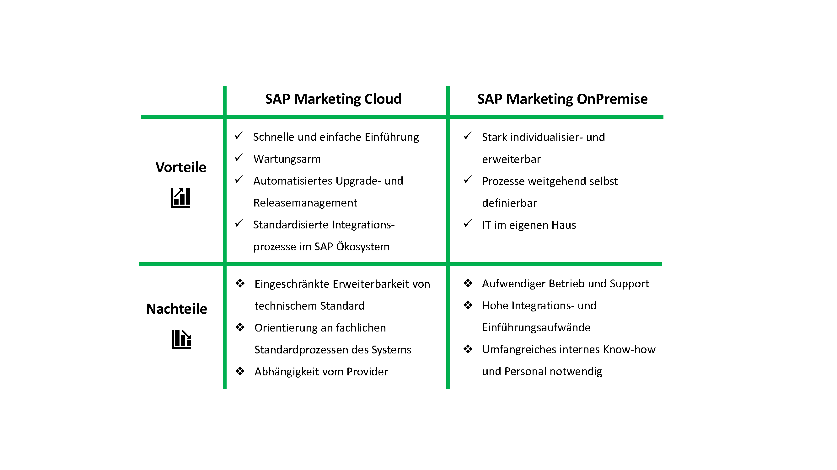 Cloud- und On-Premise-Lösungen haben verschiedenen Vor- und Nachteile, die bei Entscheidungsfindung beachtet werden müssen.