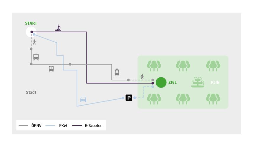 E-Scooter bieten Nutzern die Möglichkeit, flexibler von A nach B zu kommen, als das mit einer Nutzung des PKWs oder des ÖPNV möglich wäre.