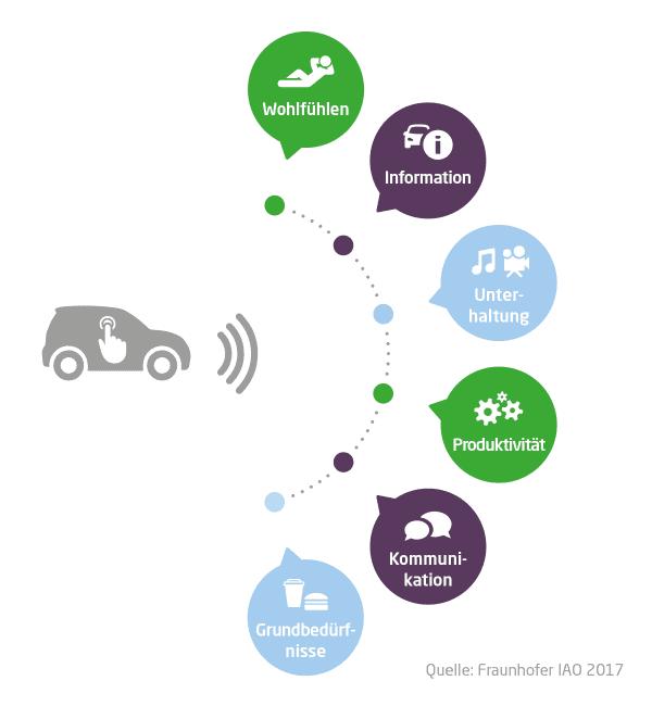 In einer Fraunhofer IAO Studie wurden die sechs wichtigsten Grundbedürfnisse ermittelt: Wohlbefinden, Information, Unterhaltung, Produktivität, Kommunikation sowie Grundbedürfnisse.