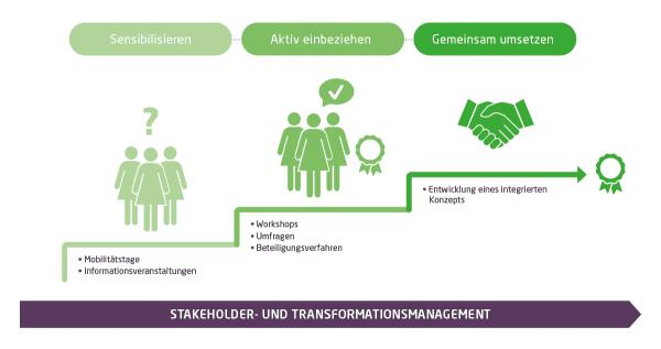 Beim Thema Stakeholder- und Transformationsmanagements gibt es ein dreistufiges Erfolgsmodell. Der erste Schritt ist die Sensibilisierung mittels Mobilitätstagen und Informationsveranstaltungen. Es folgt im zweiten Schritt die aktive Einbeziehung der Kundenperspektive über Workshops, Umfragen und Beteiligungsverfahren. Schließlich kommt es zur gemeinsamen Umsetzung und damit zur Entwicklung eines integrierten Konzepts.