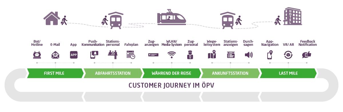Darstellung der exemplarischen Mediennutzung sowie der möglichen Touchpoints eines Reisenden im Personenverkehr entlang der Customer Journey, von der ersten Meile über die Abfahrtsstation am Bahnhof, während der Zugreise, bis hin zur Ankunftsstation und dem Weg zum Zielort.