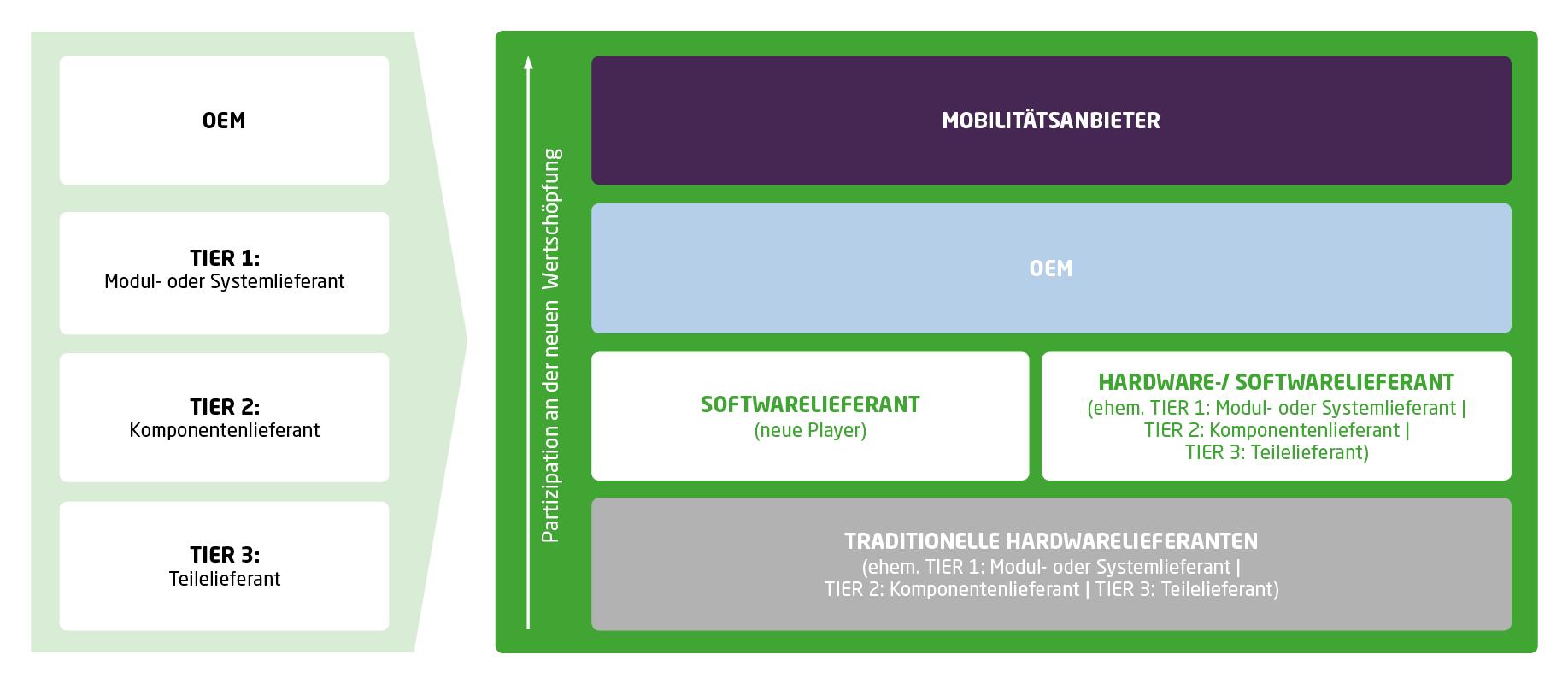 Die Zuliefererpyramide wird sich von hierarchischen Modellen abwenden, wodurch sich die Wertschöpfungsstufe der Zulieferer verändert.