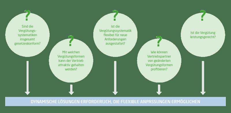 Die Grafik zeigt fünf Fragen, die für eine dynamische Lösung mit flexibler Anpassung relevant sind: Sind die Vergütungssystematiken insgesamt gesetzeskonform? Ist die Vergütungssystematik flexibel für neue Anforderungen ausgestaltet? Ist die Vergütung leistungsgerecht? Mit welchen Vergütungsformen kann der Vertrieb attraktiv gehalten werden? Wie können Vertriebspartner von geänderten Vergütungsformen profitieren?