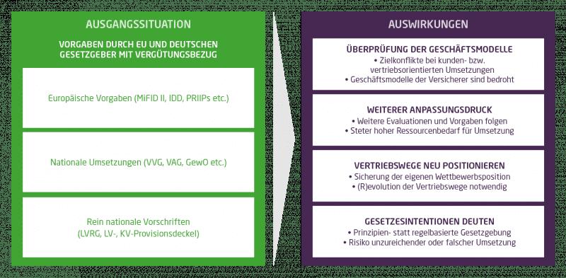 Die Grafik zeigt in einem Kasten links die Ausgangssituation in der Versicherungsbranche; es sind die Vorgaben durch EU und deutsche Gesetzgeber mit Bezug zur Vertriebsvergütung aufgelistet (europäische Vorgaben, nationale Umsetzungen, rein nationale Vorschriften). Daneben stehen, in einem rechten Kasten dargestellt, die Auswirkungen: Eine Überprüfung der Geschäftsmodelle wird notwendig, es folgt weiterer Anpassungsdruck, Vertriebswege müssen neu positioniert und Gesetzesintentionen gedeutet werden.
