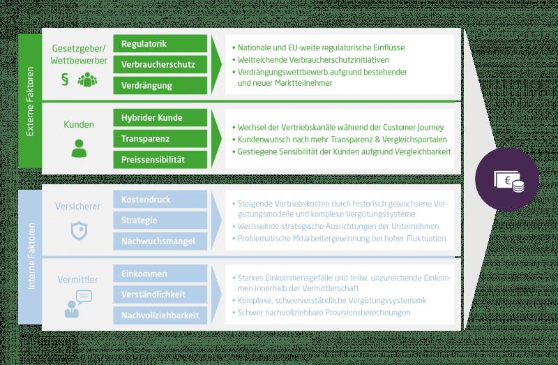 Die Grafik zeigt interne sowie externe Einflussfaktoren auf das Vergütungsmodell von Versicherern. Zu den externen Faktoren gehören Gesetzgeber und Wettbewerber sowie Kunden. Zu den internen Faktoren gehören die Versicherer selbst sowie die Vermittler. Für jede der Einflüsse werden genauere Erläuterungen geliefert.