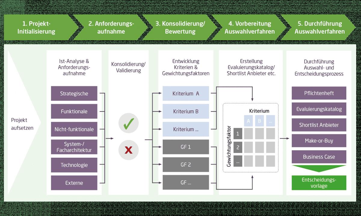 Die Grafik zeigt, wie mit dem Q_PERIOR Quick Assistant die Softwareauswahl für ein Vergütungssystem in 5 Stufen abläuft: von der Projektinitialisierung, über eine Anforderungsaufnahme, eine Konsolidierung beziehungsweise Bewertung, die Vorbereitung des Auswahlverfahrens bis hin zur Durchführung des Auswahlverfahrens.