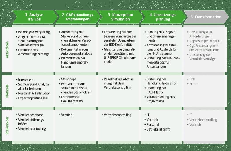 Die Grafik zeigt das fünfstufige Q_PERIOR Vorgehensmodell zur Transformation und Optimierung der Vergütung im Versicherungsvertrieb. Die 5 Stufen sind: Ist-/ Soll-Analyse, GAP-Analyse, Konzeption und Simulation, Umsetzungsplanung sowie Transformation. Die Abbildung zeigt für jeden Schritt welche Aktivitäten vorzunehmen sind, welche Methoden zum Einsatz kommen und welche Stakeholder involviert werden müssen.