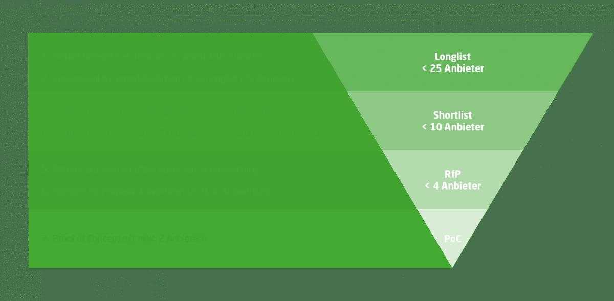 Die Grafik zeigt, wie die Softwareauswahl für Vergütungssysteme von einer Marktrecherche bis hin zum Proof of Concept mit maximal zwei Anbietern stattfinden kann. Dabei werden die Anbieter hinsichtlich verschiedener Kriterien geprüft, um schließlich das passende System zu finden.