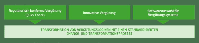 Die Grafik zeigt drei Handlungsfelder, die neben einem standardisierten Change- und Transformationsprozess zur Anpassung bestehender Vergütungsmodelle zu beachten sind.