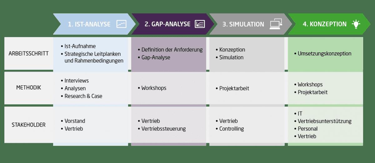 Die Grafik zeigt vier Schritte zur Neugestaltung der Vertriebsvergütung im Versicherungsvertrieb. Im ersten Schritt erfolgt eine Ist-Analyse, im zweiten eine Gap-Analyse. Im dritten Schritt wird auf dieser Basis eine Simulation des neuen Modells vorgenommen. Im vierten Schritt erfolgt die Konzeption der Umsetzung.