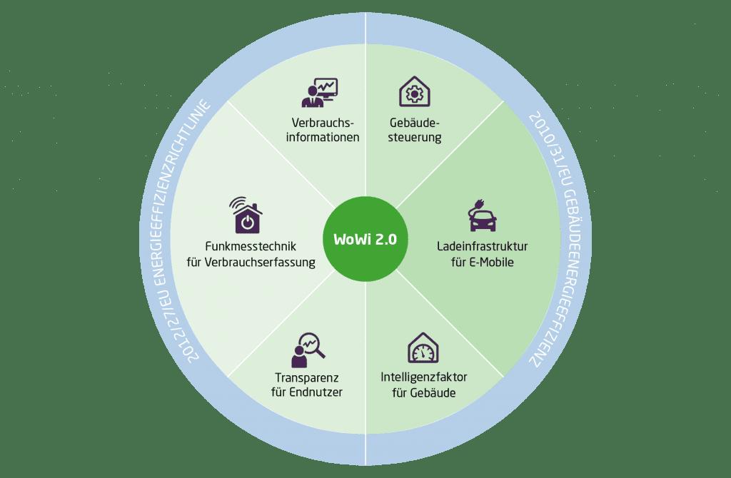 Die Grafik zeigt die rechtlichen EU-Rahmenbedingungen die Auswirkungen auf den Mobilitäts- und Gebäudesektor haben.