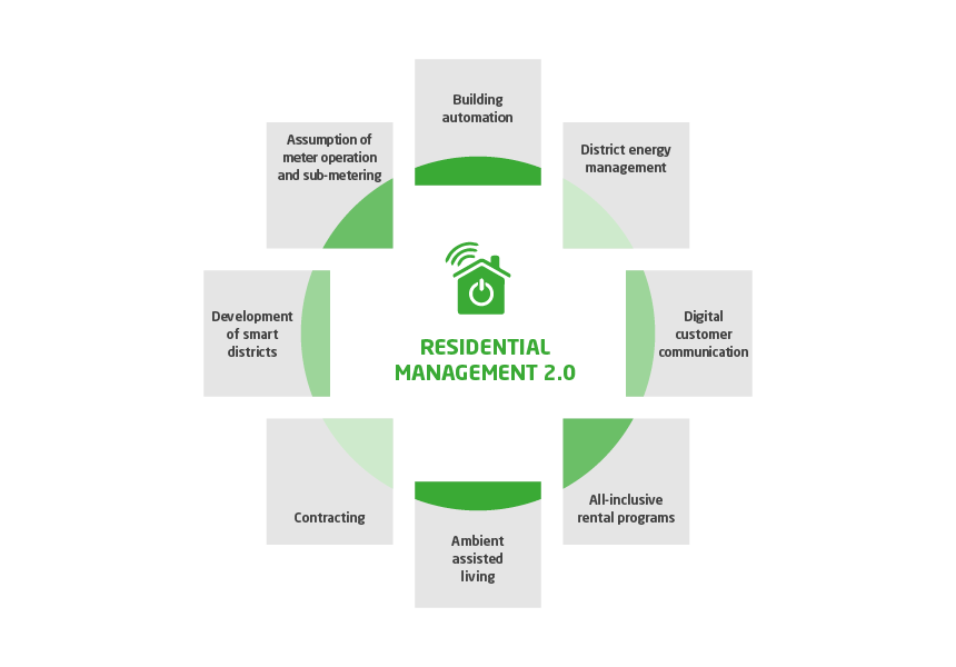 This overview illustrates the most important components to Residential Management 2.0